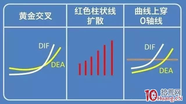 macd指标之弱势市场短线做多信号与强势市场中线做多信号(图解)