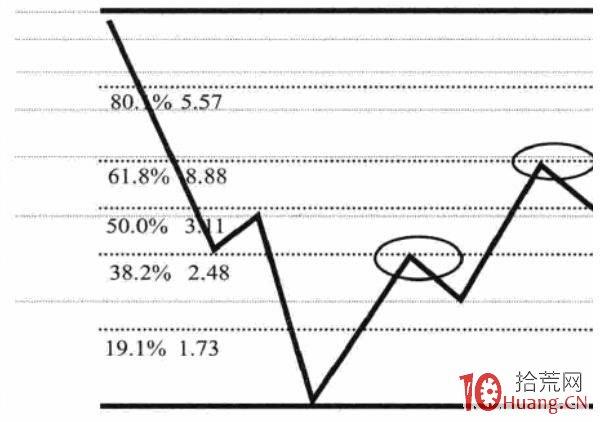 如何画黄金分割线,快速判断股票顶底位置(图解)