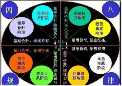 炒股致胜的秘密在于量价关系的形态(图解)