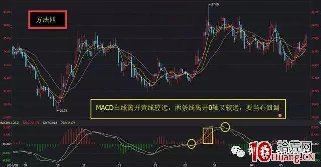 MACD买卖技巧五招绝杀技(图解),拾荒网