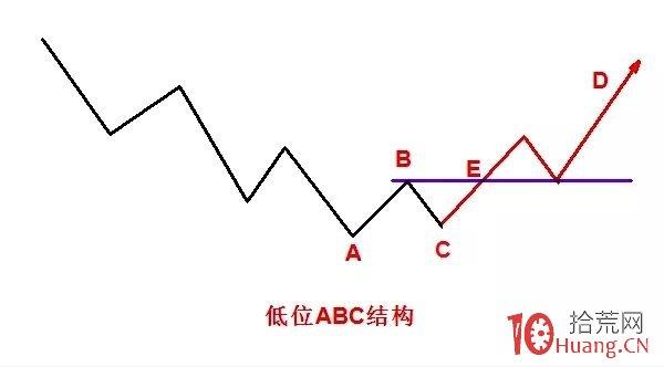 判断变盘时间节点的趋势拐点技术:低位ABC的条件(图解)