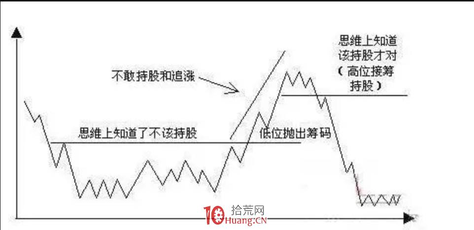 决胜A股市场的六个规则(图解)