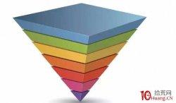 热点板块内部的涨停股运动结构的三大核心规律