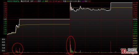 涨停板第二天的集合竞价成交量与溢价高开幅度探讨(图解)