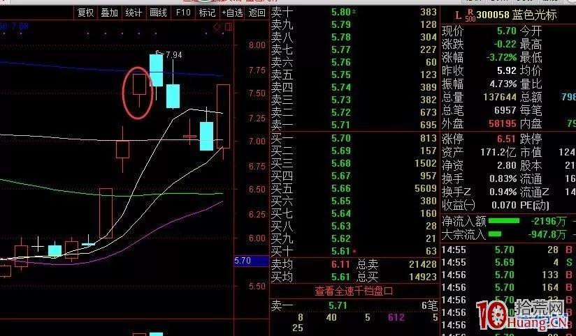 七种涨停股次日的集合竞价抢筹分析与打板买入策略(图解)