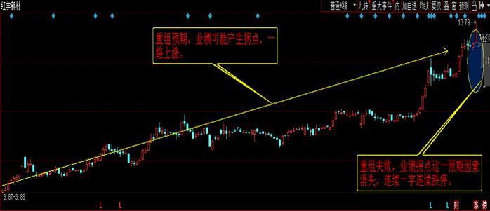 弱势市场,资金抱团股跌停意味着什么?