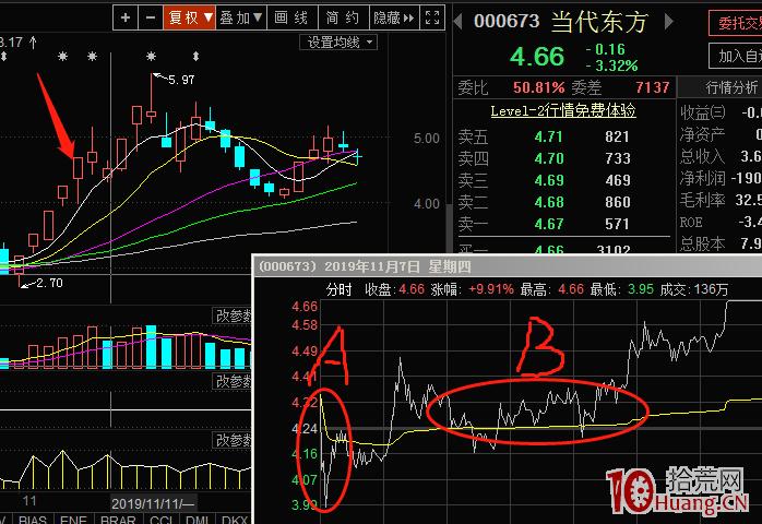 涨停连板股日内低吸买点,成功率最高的两种模式(图解)