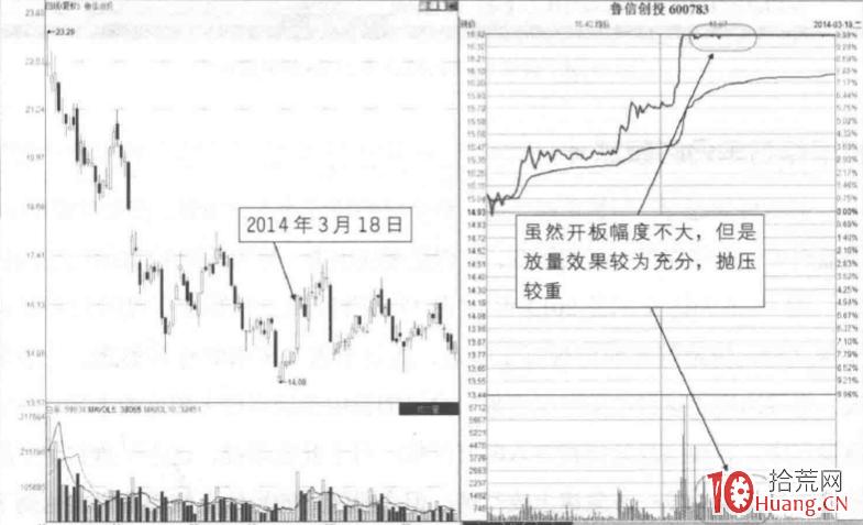 五种分时模式下的涨停板买卖决策 3:开板型分时模式(图解)