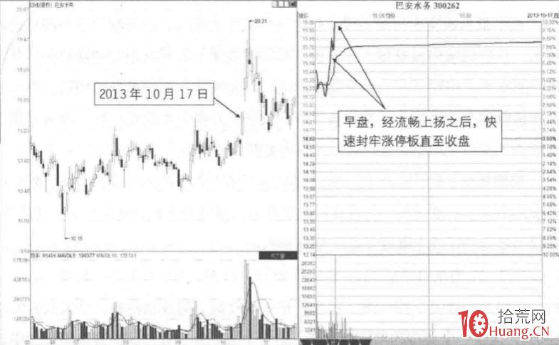 五种分时模式下的涨停板买卖决策 4:早盘封牢分时模式(图解)