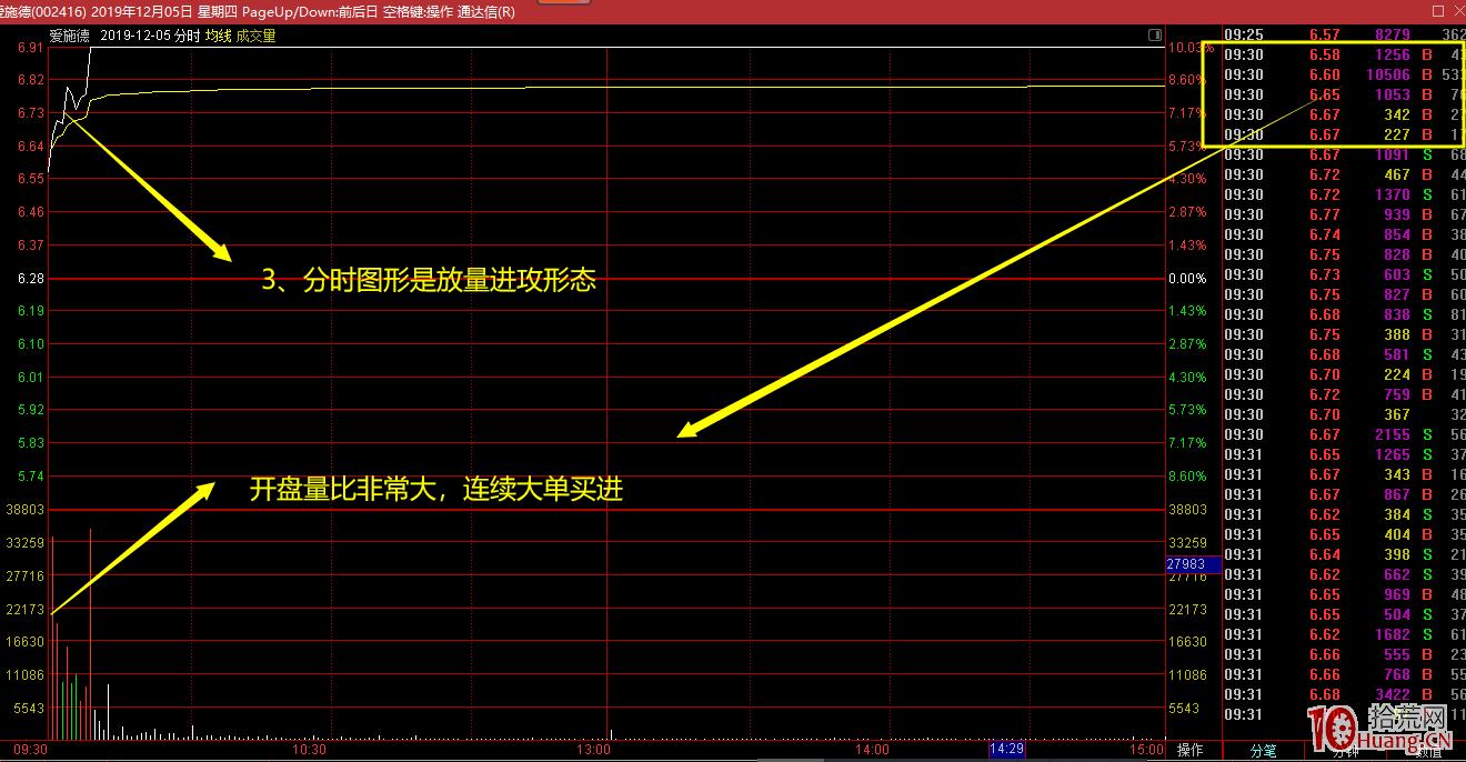 分时涨停吸货_放量突破左峰前高压力位的日内分时图低吸抓涨停板实例(图解 ...