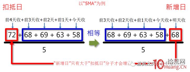 均线扣抵法(图解)