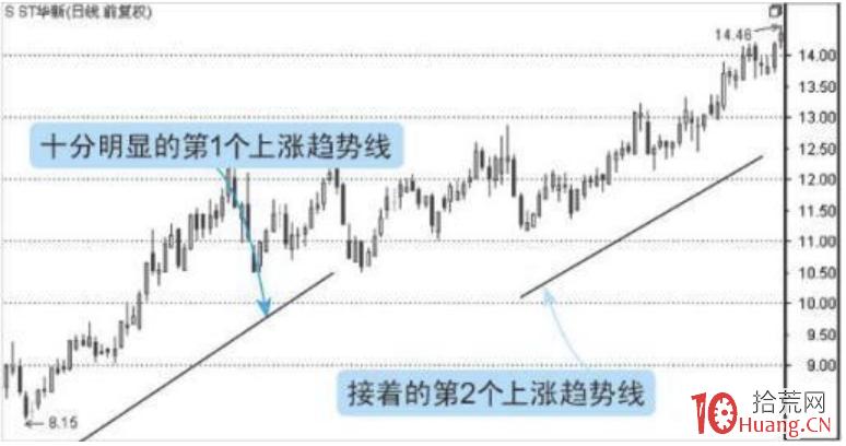 趋势线选股铁律(图解)