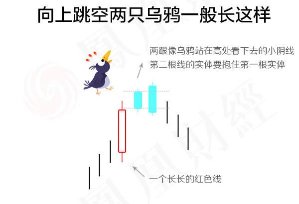 蜡烛图的故事全集之14:向上跳空两只乌鸦形态(图解)