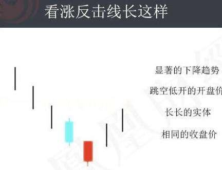 蜡烛图的故事全集之16:反击线/约会线形态(图解)
