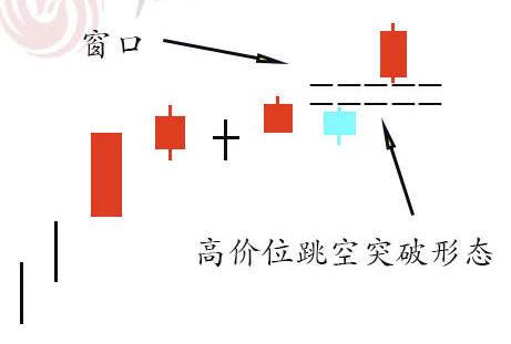 蜡烛图的故事全集之21:跳空并列形态(图解)