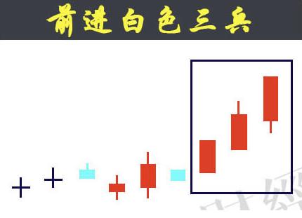 蜡烛图的故事全集之23:白色三兵形态(图解)