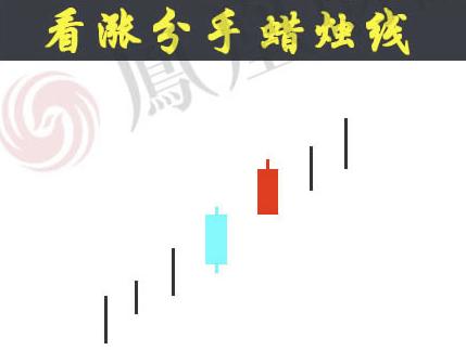 蜡烛图的故事全集之24:分手蜡烛线(图解)