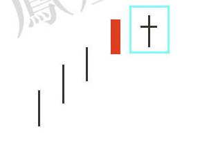 蜡烛图的故事全集之25:顶部十字线(图解)