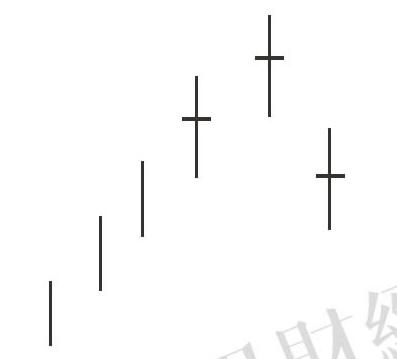 蜡烛图的故事全集之28:三星反转形态(图解)