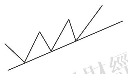 蜡烛图的故事全集之29:支撑线和阻挡线(图解)