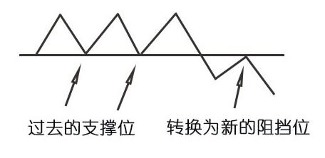 蜡烛图的故事全集之31:趋势线的极性转换原则(图解)