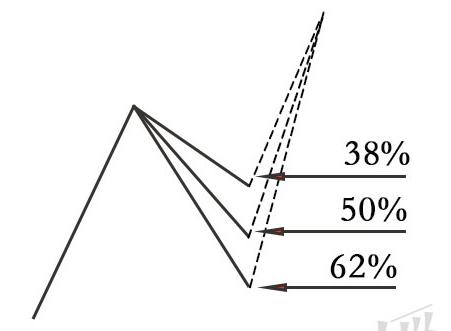 蜡烛图的故事全集之32:蜡烛图与百分比回撤(图解)