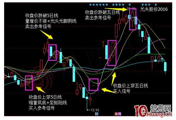 蜡烛图的故事全集之34:双移动平均线系统(图解)