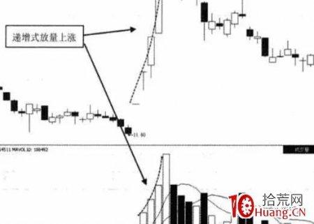 台阶式放量选股战法(图解)