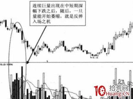 连续巨量选股战法(图解)