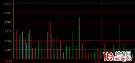 超短高手深度谈:如何设置分时图红绿柱(图解)