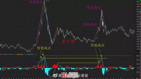 讲解一个股市MACD指标的傻瓜模式:MACD指标的极限战法(图解)