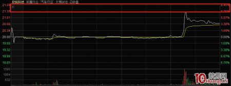 什么是分时图断线形态?为什么有时候最高价不在分时图上显示出来?(图解)