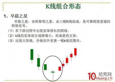 """12种K线组合形态,""""低买高卖""""就这么简单(图解)"""