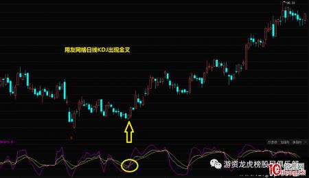 周KDJ指标买股的二个绝妙用法(图解)