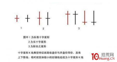 十字星K线归类,与缩量十字星的变盘信号预警分析(图解)