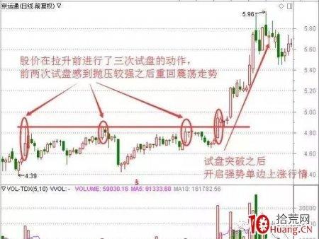 主力拉升前试盘四种方法:一旦试盘结束,股价将开启强势上涨行情(图解)