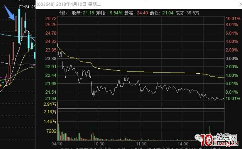 深度超短技术之强势股涨停板次日不及预期的集合竞价卖出法(图解)