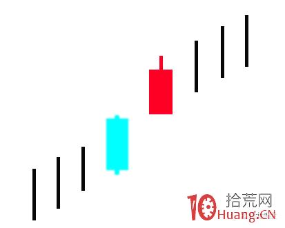 超短高手K线图技术系列深度教程之22:分手蜡烛线(图解),拾荒网