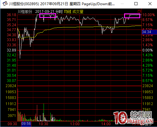 超短高手涨停板卖股技术深度教程 2:龙头爆巨量烂板,次日如何操作(图解),拾荒网