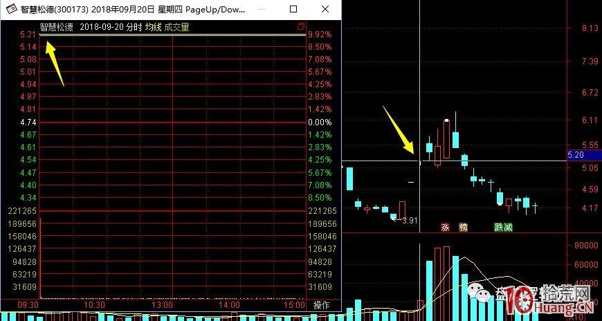 超短高手涨停板卖股技术深度教程 7:二板是一字板,次日走势预测,与2进3模式打板策略(图解),拾荒网