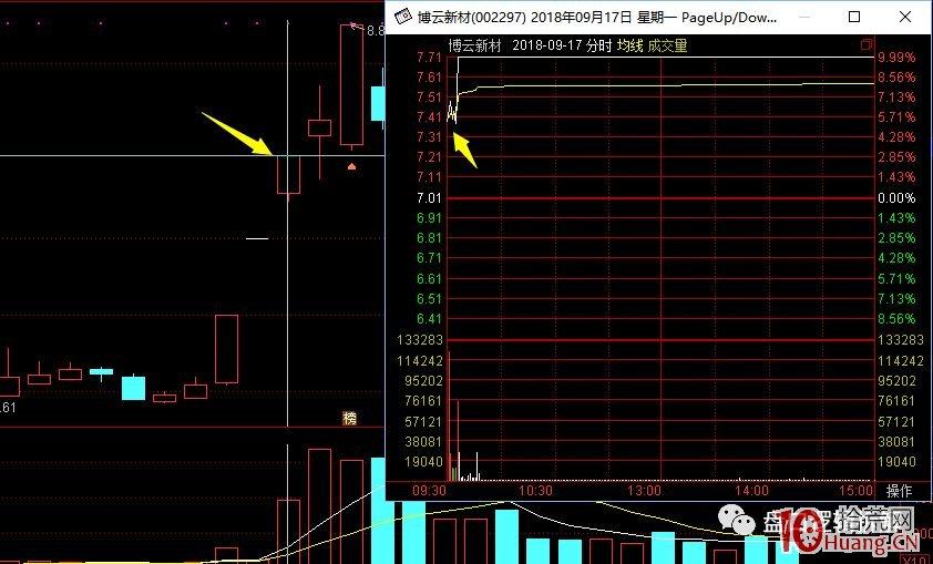 超短高手涨停板卖股技术深度教程 7:二板是一字板,次日走势预测,与2进3模式打板策略(图解)