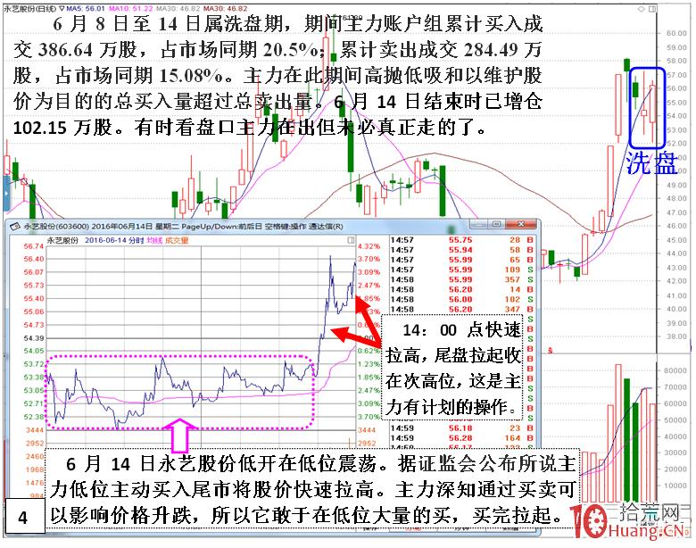 短庄快速拉高股价,或拉几个涨停板,然后洗盘的案例盘面分析(图解),拾荒网