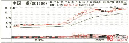 龙头战法之吸筹K线形态分析 1:慢牛走势(图解)