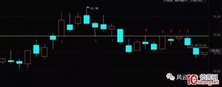 超短高手告诉你股票涨跌的阻力和支撑在哪个价位?