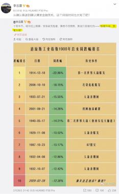 美股百年周跌幅排名与启示