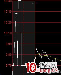日内盯盘技巧之:集合竞价图上的红绿柱是什么看盘含义(图解)