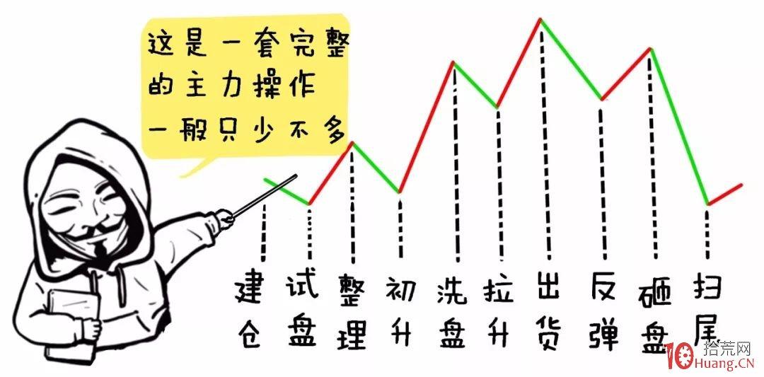 想知道主力资金动作?漫画筹码集中度SCR指标的炒股精髓(图解),拾荒网