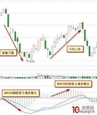 macd红绿柱战法(图解)
