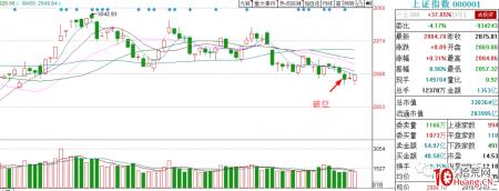 低位筹码单峰密集的技术分析与买股(图解)