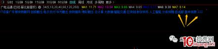 通达信,如何把个股行业概念添加到日K界面(图解)